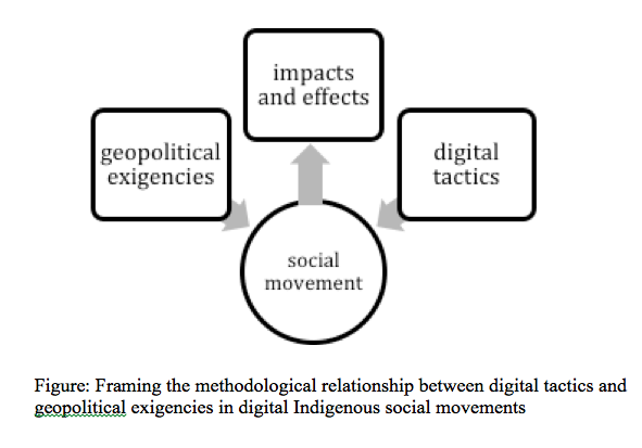 Framing Digital Indigenous Movements